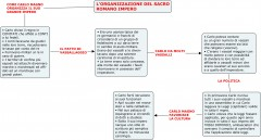 L'ORGANIZZAZIONE DEL SACRO ROMANO IMPERO.jpg