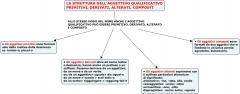 LA STRUTTURA DELL'AGGETTIVO QUALIFICATIVO PRIMITIVI, DERIVATI, ALTERATI, COMPOSTI.jpg