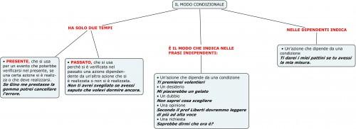 IL MODO CONDIZIONALE.jpg