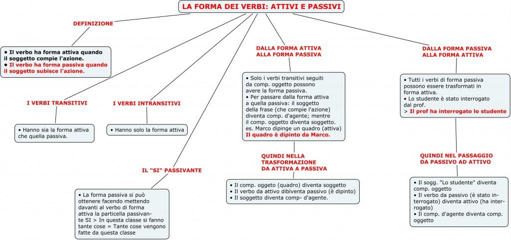 La Forma Dei Verbi Attivi E Passivi Spazio1h2011